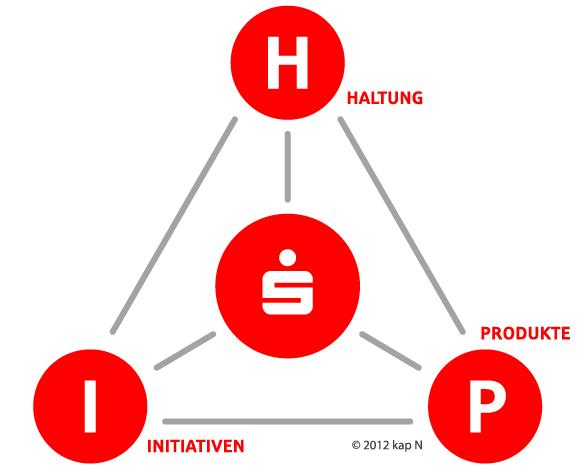 Kreissparkasse Heinsberg   Ganzheitlich denken und handeln